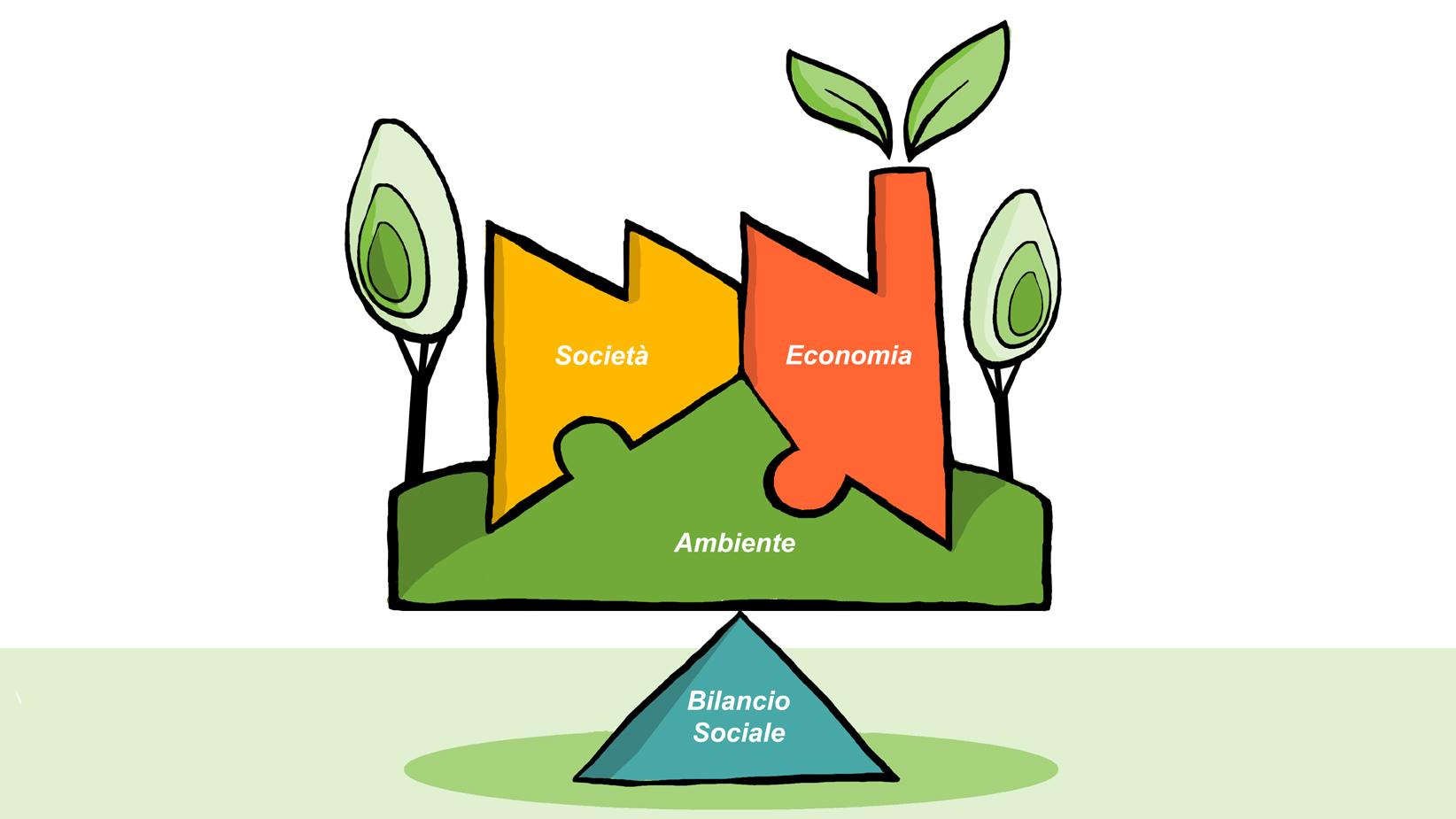 Fenice-green-energy-park-bilancio-sociale